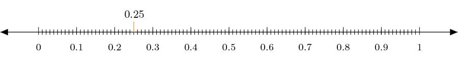 0,25 en la recta numérica.