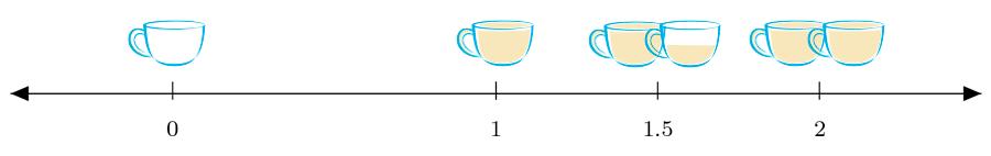 1,5 xícaras são uma xícara e maia.
