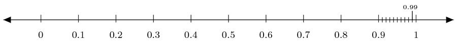 Cada nove na parte decimal nos aproxima mais à posição do um.