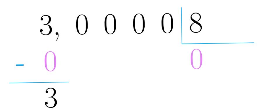 ¿Cuántas veces está 8 en 3?