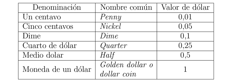 Divisiones del dólar.