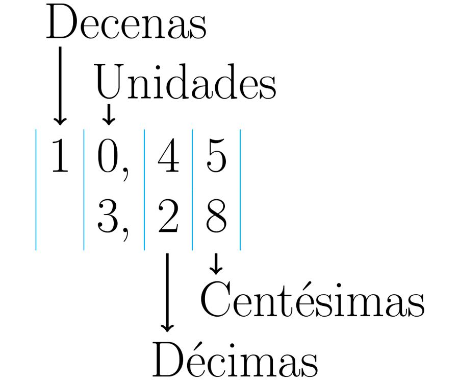 Comparación de valores posicionales.