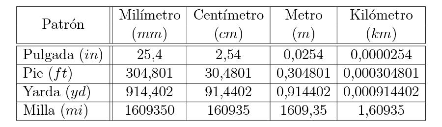 Equivalencias entre el sistema inglés y el métrico.