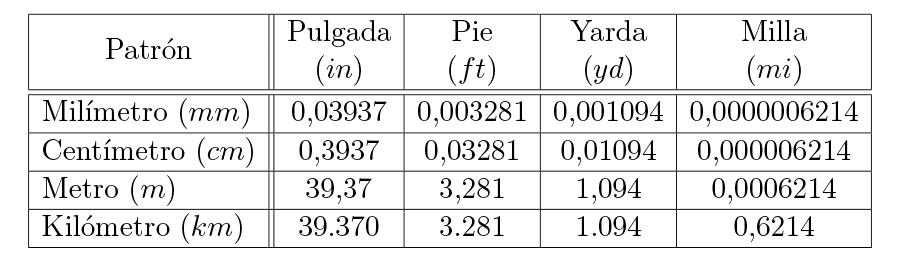 Equivalencias entre el sistema métrico y el inglés