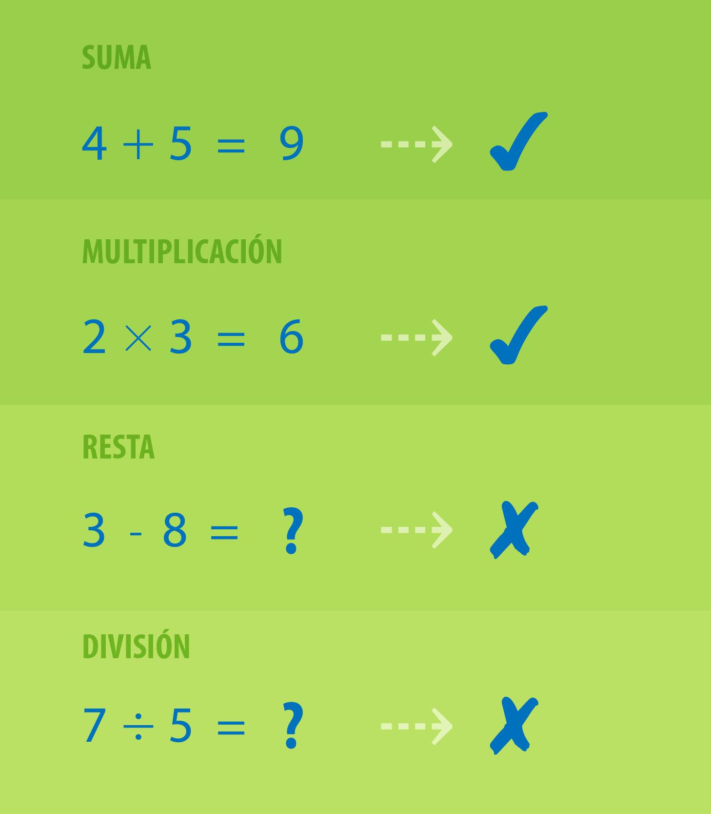 Los Números Algunas Propiedades Del Conjunto De Los Números Naturales