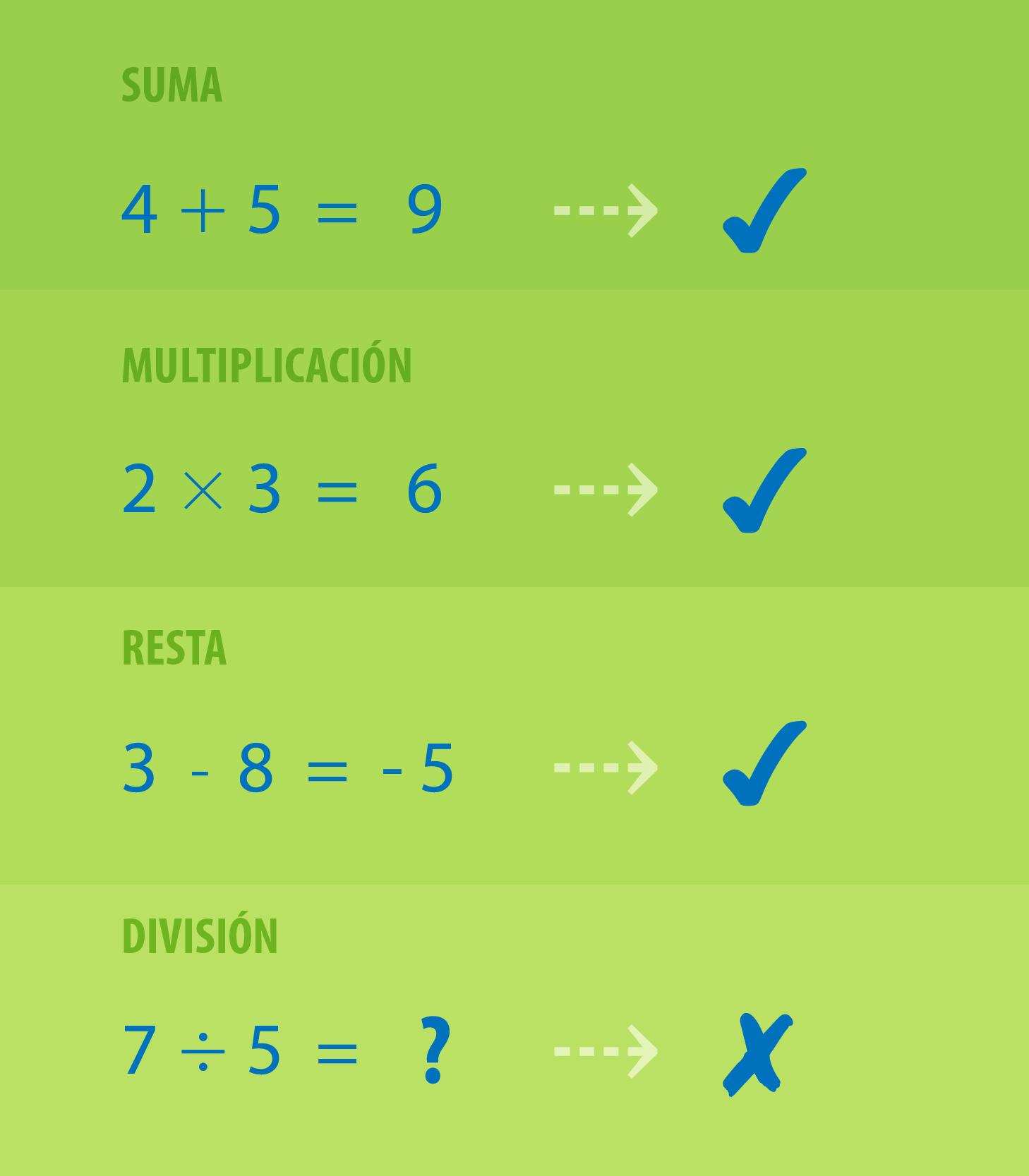 Operaciones en el conjunto de los números enteros.