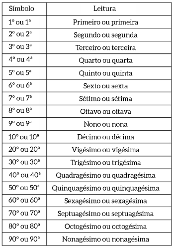 Números ordinais do primeiros ao Nonagésimo.