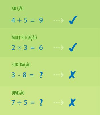 Operações com os conjunto dos números naturais.