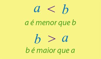 Relação de ordem no conjunto dos números naturais.