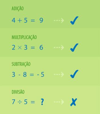 Operações no conjunto dos números inteiros.