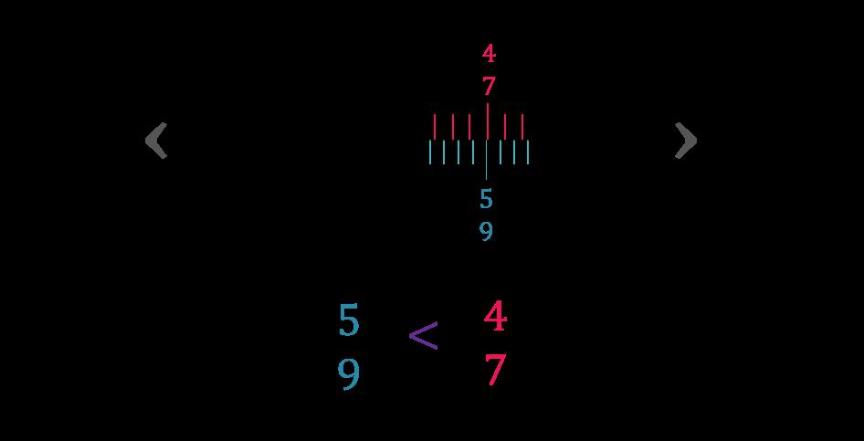 Comparação de cinco sobre nove e quatro sobre sete.
