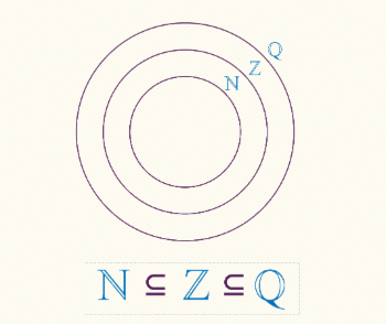 Relação de continência entre os conjuntos numéricos.