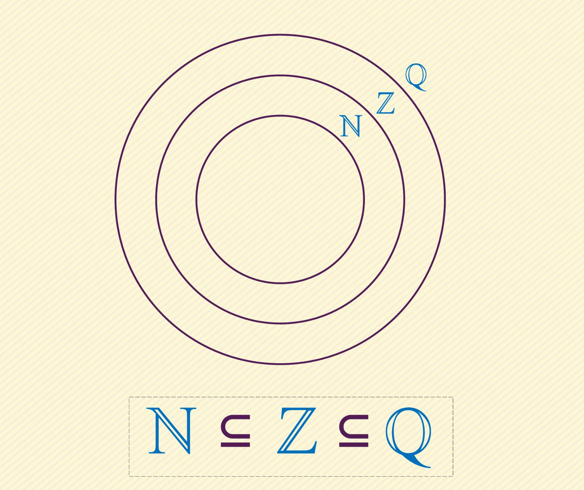 Relación de contenencia entre los conjuntos numéricos.