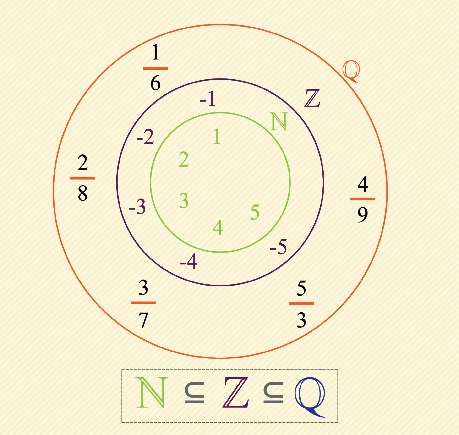 Números racionales o fraccionarios.