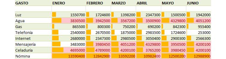 Imagen ejemplo del resultado de los formatos condicionales en Excel 2010.