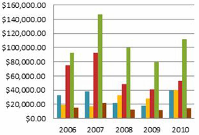 Imagen ejemplo de un gráfico de Columna.