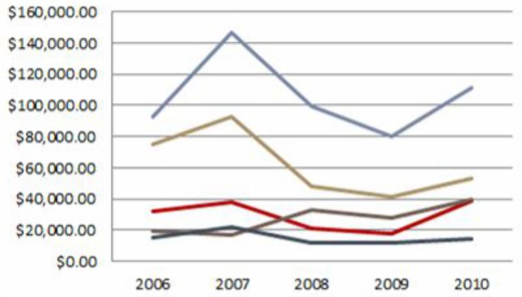 Imagen ejemplo de un gráfico de ColumnaLíneas.