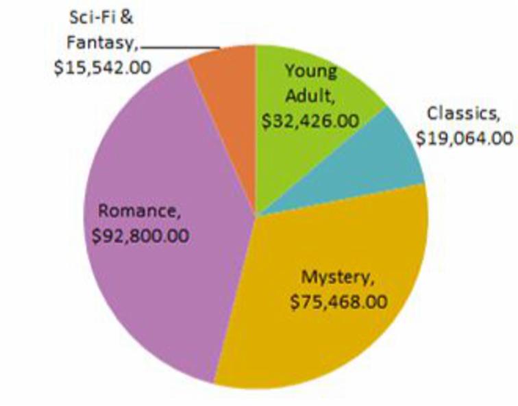 Imagen ejemplo de un gráfico de Torta.