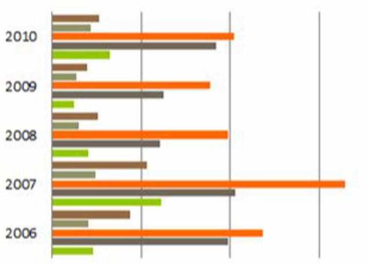 Imagen ejemplo de un gráfico de Barras.
