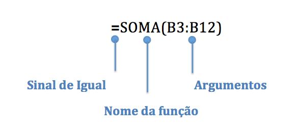 Imagem das partes de uma função no Excel.
