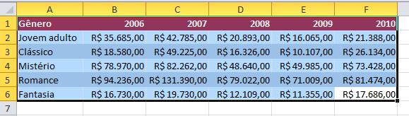 Exemplo de imagem da primeira etapa para criar um gráfico no Excel 2010.