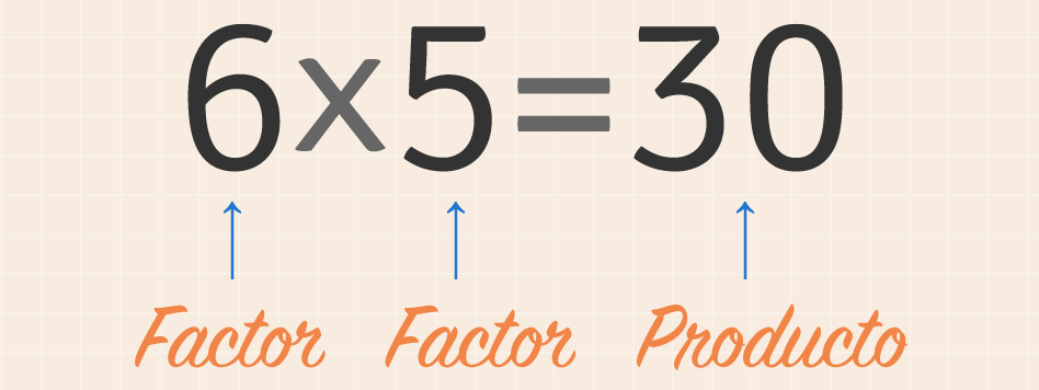 Partes de la multiplicación.