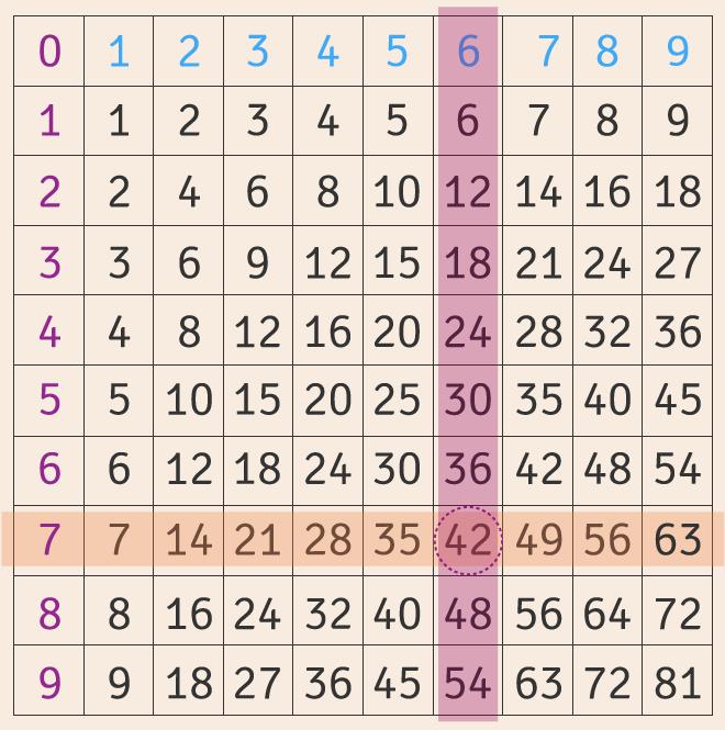 Tabla con las multiplicaciones de los dígitos.