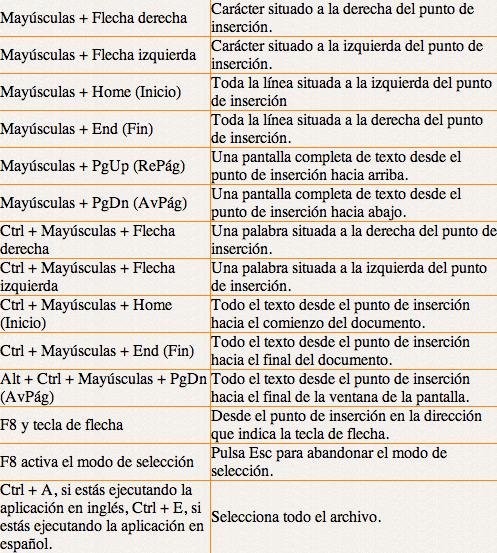 cuadro de combinaciones de teclas para seleccionar texto