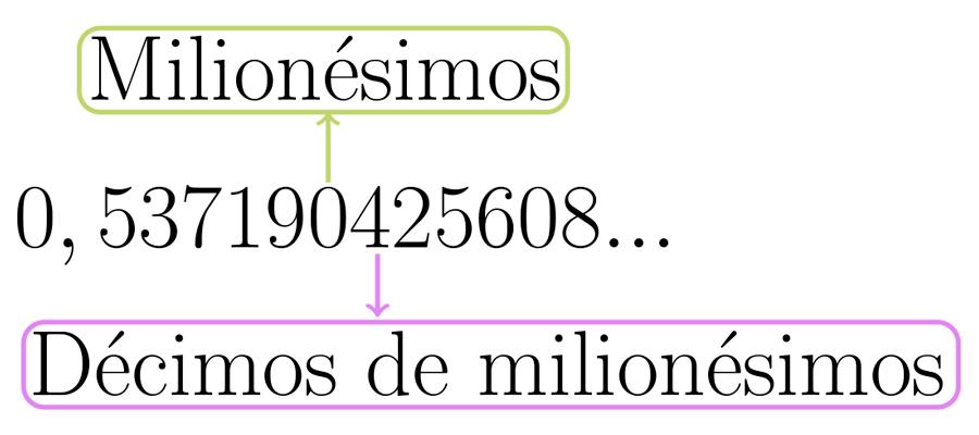 Milionésimos e Décimos de milionésimos.