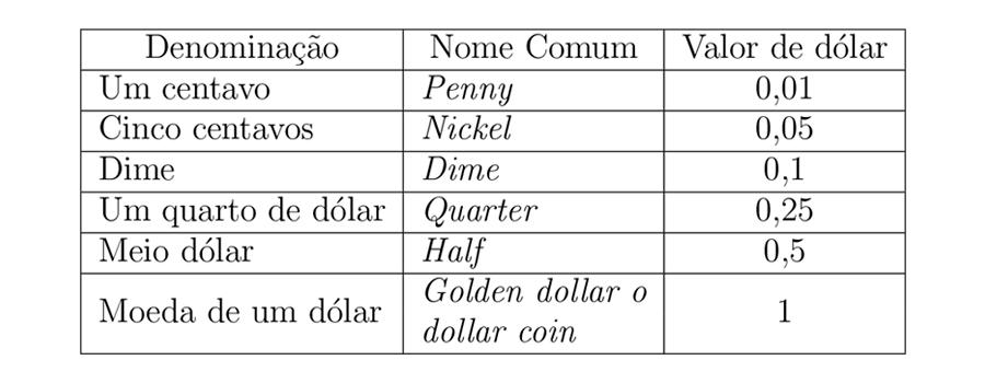 Divisões do dólar.