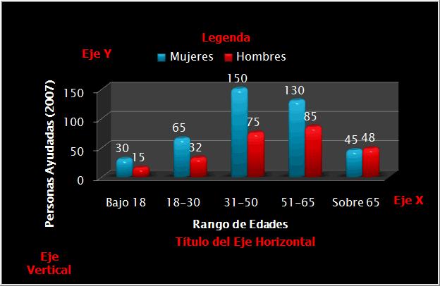 Partes de un gráfico