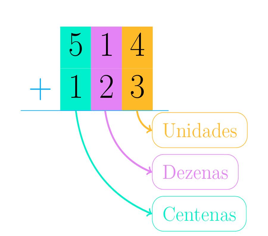 Posicionamos os números fazendo com que seus valores posicionais coincidam.