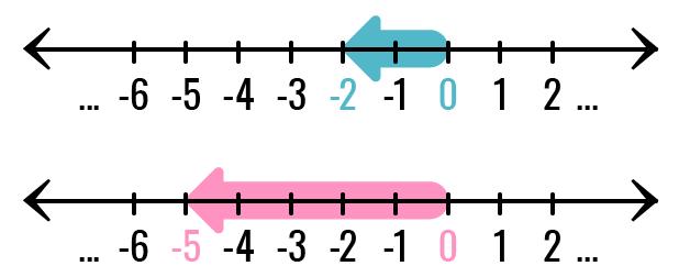 Representação dos números inteiros na reta.