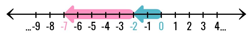 Ubicamos el inicio de la segunda flecha al final de la primera.