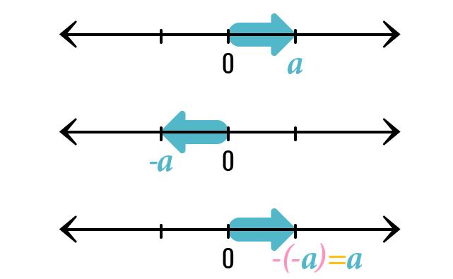 O sinal menos muda a orientação da flecha que representa o número.