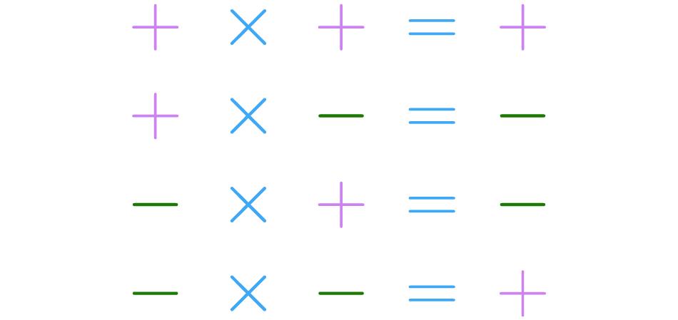 Multiplicação de sinais.
