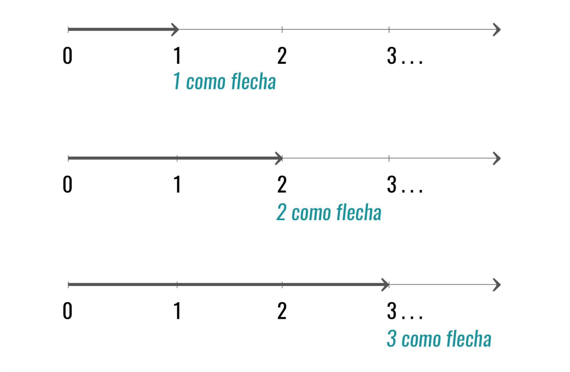 Números naturais representados em flechas.