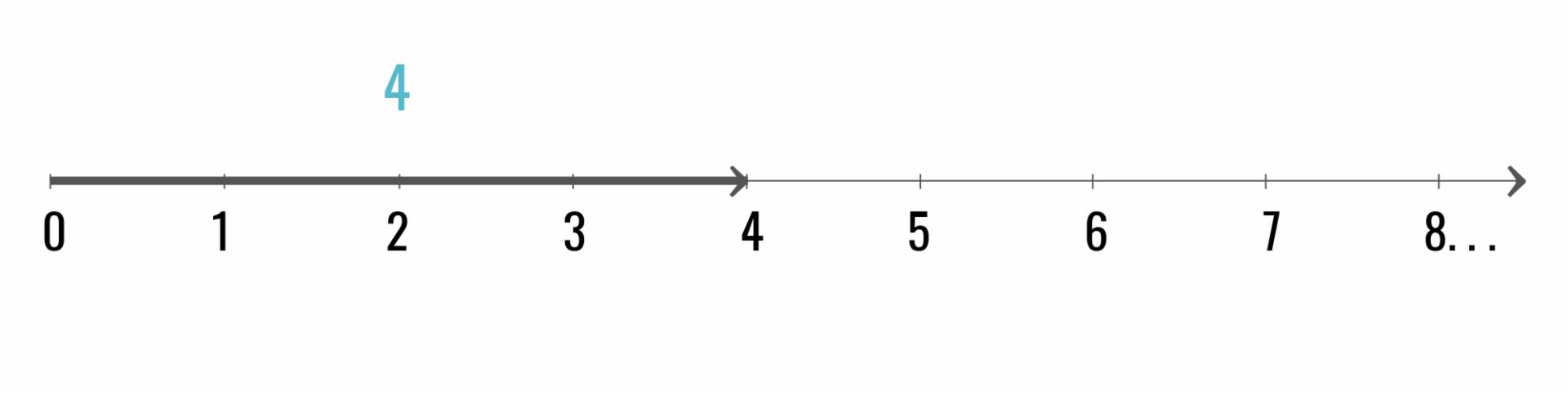 Localização da primeira flecha.