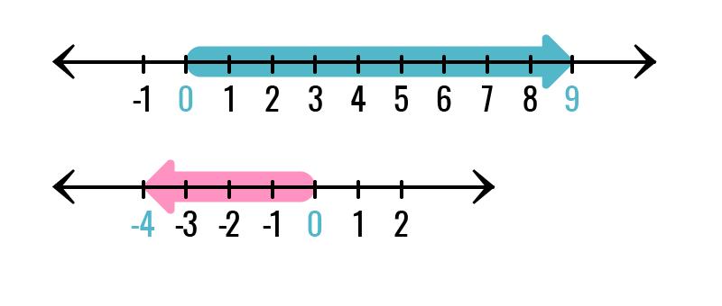 Representación de los números como flechas.