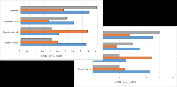 Vista de un gráfico de barras normal y uno con efecto 3D.