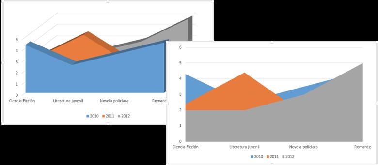 Vista de un gráfico de área normal y uno con efecto 3D