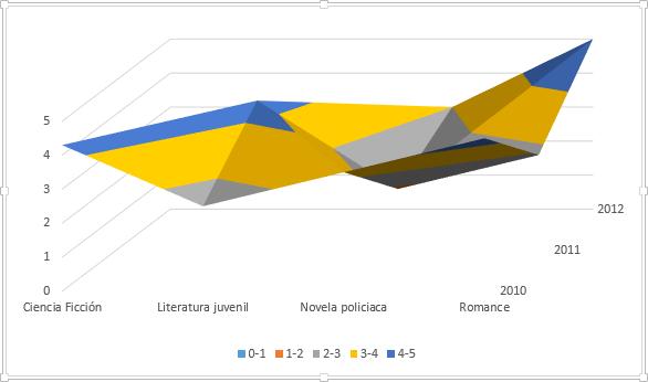 Vista de un gráfico de superficie.